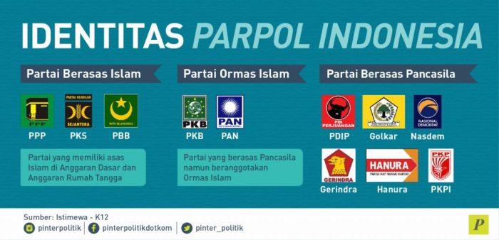 Identitas Partai Politik Pancasila atau Islam.jpeg