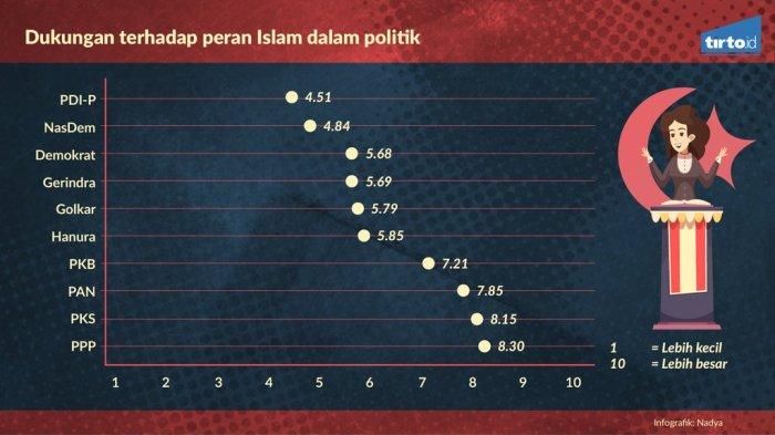 Parta Islam atau Pancasila 2